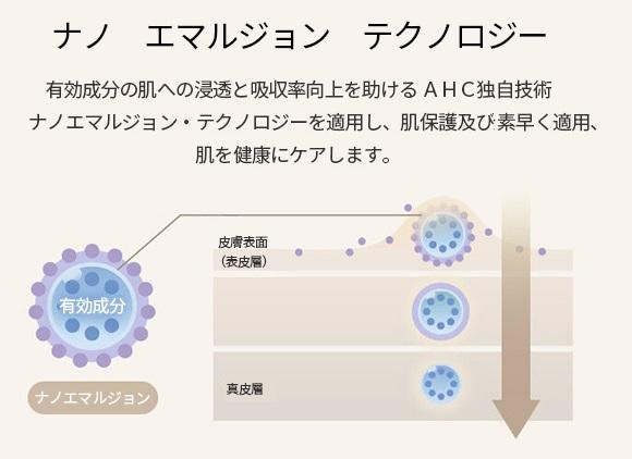 AHC ナノエマルジョンテクノロジー